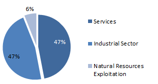 Pie Chart showing GRP Composition (Services 47%, Industrial sector 47%, and Natural Resources Exploitation 6%)
